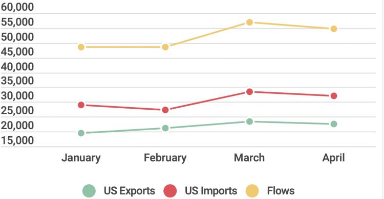 Trade flows april 2021